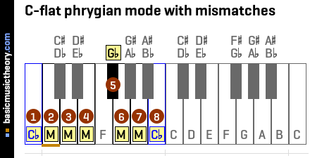 C-flat phrygian mode with mismatches
