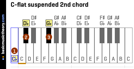 C-flat suspended 2nd chord