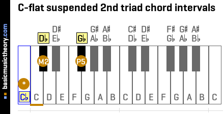 C-flat suspended 2nd triad chord intervals