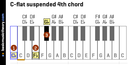 C-flat suspended 4th chord