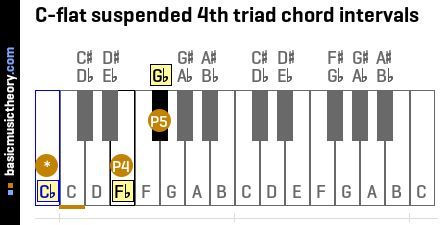 C-flat suspended 4th triad chord intervals