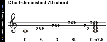 C half-diminished 7th chord