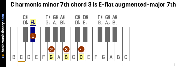 C harmonic minor 7th chord 3 is E-flat augmented-major 7th