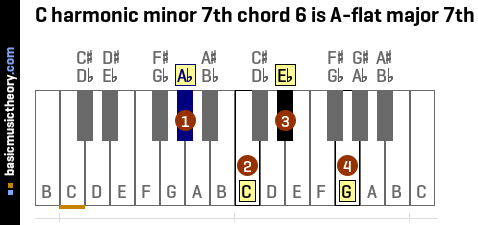 C harmonic minor 7th chord 6 is A-flat major 7th