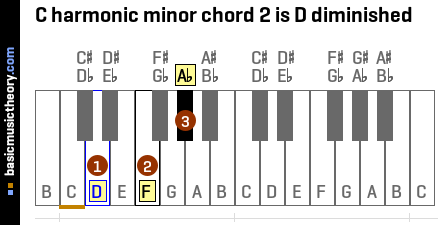 C harmonic minor chord 2 is D diminished