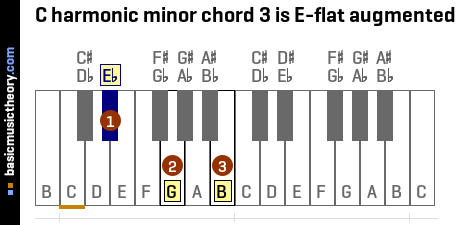 C harmonic minor chord 3 is E-flat augmented