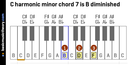 C harmonic minor chord 7 is B diminished