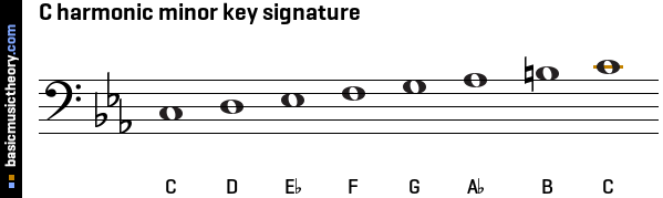 C harmonic minor key signature