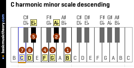 C harmonic minor scale descending