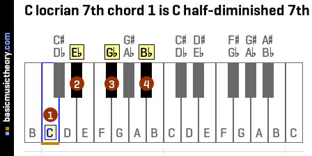 C locrian 7th chord 1 is C half-diminished 7th