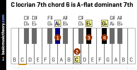 C locrian 7th chord 6 is A-flat dominant 7th
