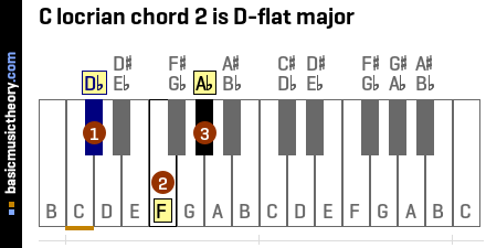 C locrian chord 2 is D-flat major