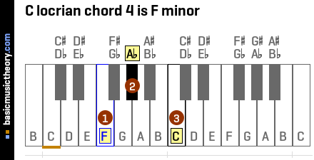 C locrian chord 4 is F minor