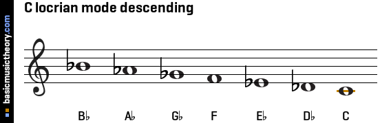 C locrian mode descending