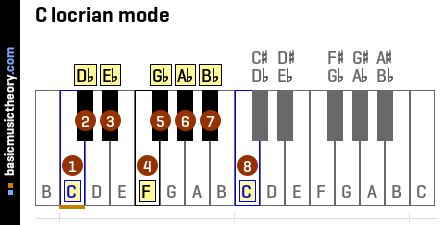 C locrian mode