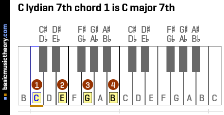C lydian 7th chord 1 is C major 7th