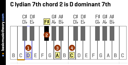 C lydian 7th chord 2 is D dominant 7th