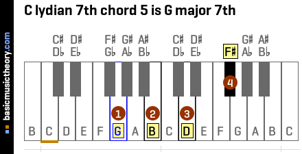C lydian 7th chord 5 is G major 7th