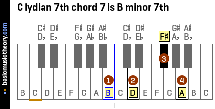 C lydian 7th chord 7 is B minor 7th