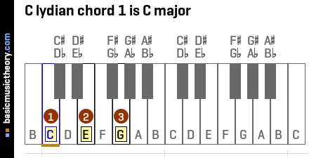C lydian chord 1 is C major