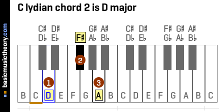 C lydian chord 2 is D major
