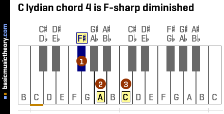 C lydian chord 4 is F-sharp diminished