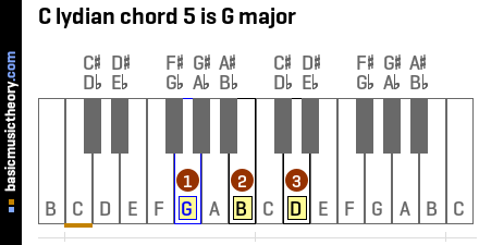 C lydian chord 5 is G major