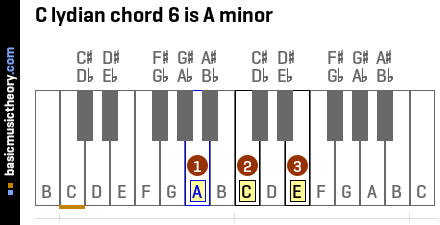 C lydian chord 6 is A minor