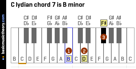 C lydian chord 7 is B minor