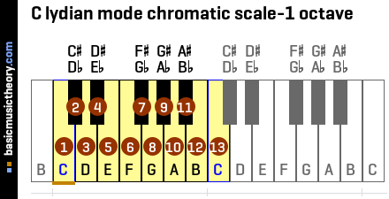 C lydian mode chromatic scale-1 octave