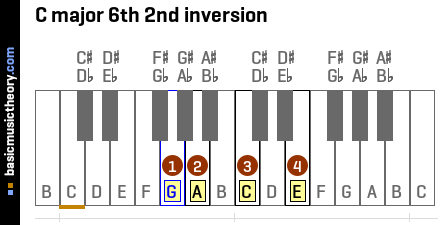 C major 6th 2nd inversion