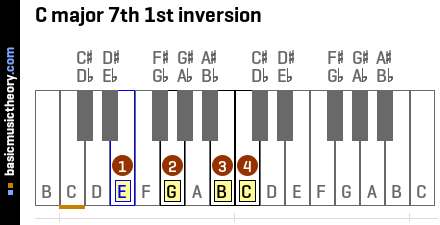 C major 7th 1st inversion