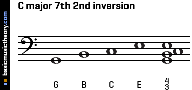 C major 7th 2nd inversion