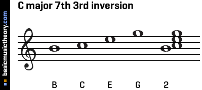 C major 7th 3rd inversion