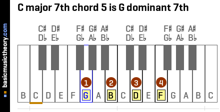 C major 7th chord 5 is G dominant 7th