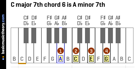 C major 7th chord 6 is A minor 7th