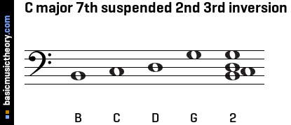 C major 7th suspended 2nd 3rd inversion