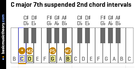 C major 7th suspended 2nd chord intervals