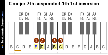 C major 7th suspended 4th 1st inversion