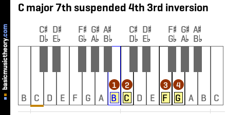 C major 7th suspended 4th 3rd inversion