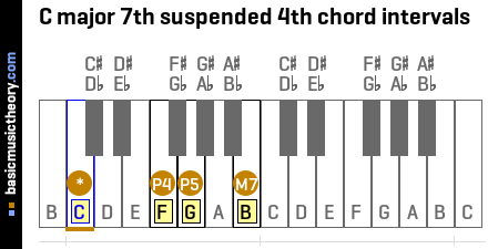 C major 7th suspended 4th chord intervals