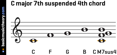 C major 7th suspended 4th chord