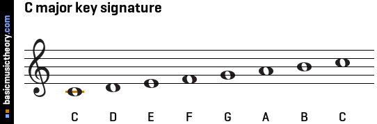 C major key signature
