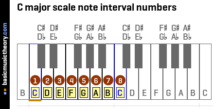 C major scale note interval numbers
