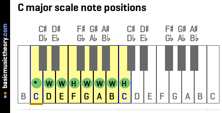 C major scale note positions