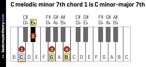 C melodic minor 7th chord 1 is C minor-major 7th