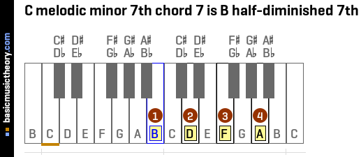 C melodic minor 7th chord 7 is B half-diminished 7th