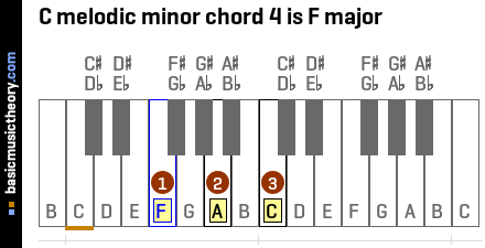 C melodic minor chord 4 is F major