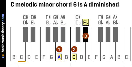 C melodic minor chord 6 is A diminished