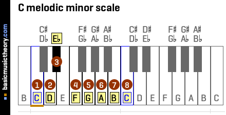 C melodic minor scale